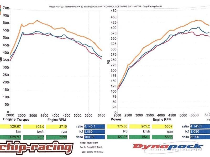 Toyota GR Supra Tuning Dynapack Dyno plot